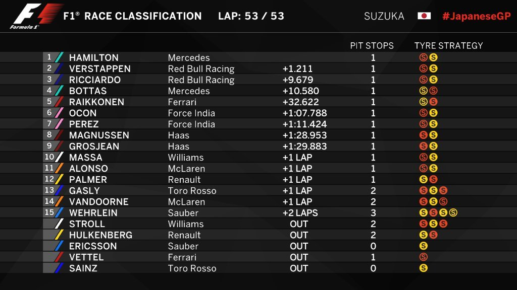 2017-F1-Japanese-GP-Results